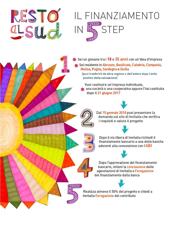 Infografica Resto al Sud